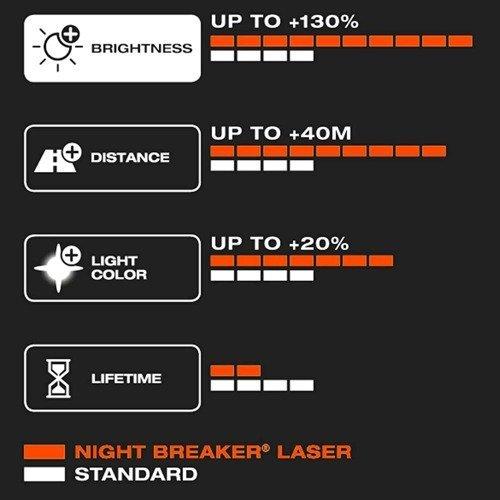 Osram Night Breaker Laser Next Gen 150 H4 Duo Krakow Allegro Pl